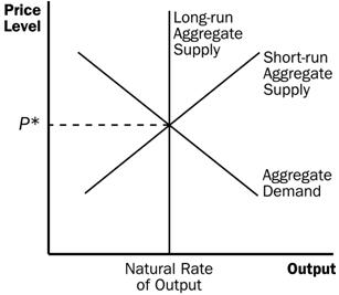 the short and long run aggregate supply curve Lras represent, respectively, short-run and long-run aggregate supply now assume that now assume that the aggregate demand curve shifts so that it is represented by ad 1.