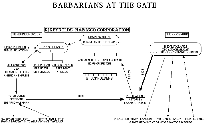 a review of wall street story barbarians at the gate A book review barbarians at the gate the fall of rjr nabisco by bryan burrough and john helyar barbarians at the gate has been called one of the most influential business books of all time - the definitive account of the frenzy that overtook wall street in october and november of 1988 from the leveraged buyout of rjr nabisco, inc by kohlberg kravis roberts & co for $249 billion.